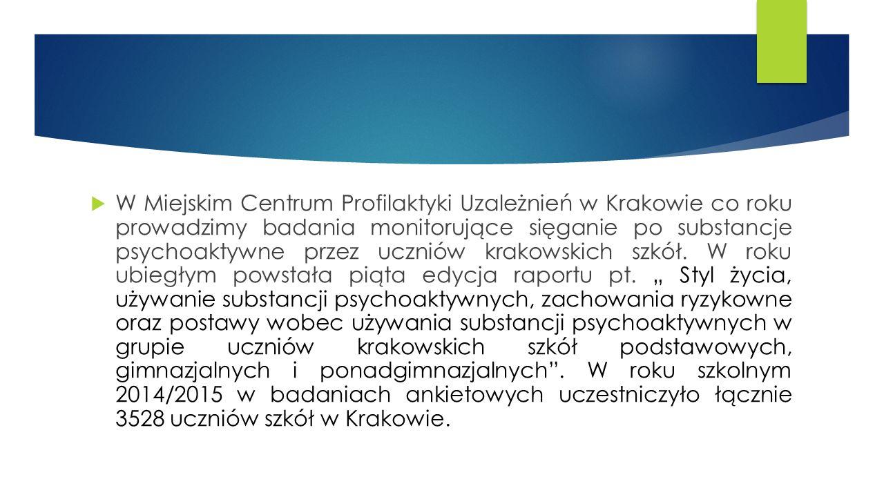  W Miejskim Centrum Profilaktyki Uzależnień w Krakowie co roku prowadzimy badania monitorujące sięganie po substancje psychoaktywne przez uczniów krakowskich szkół.