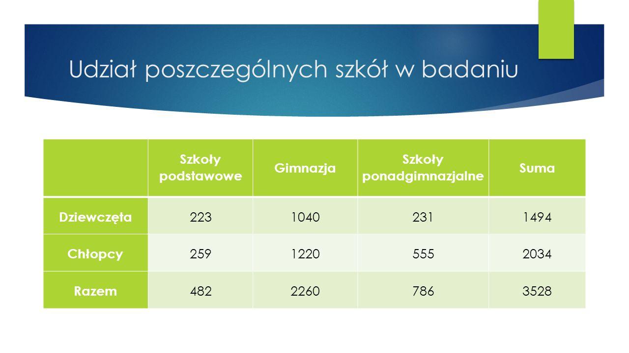 Udział poszczególnych szkół w badaniu Szkoły podstawowe Gimnazja Szkoły ponadgimnazjalne Suma Dziewczęta 22310402311494 Chłopcy 25912205552034 Razem 48222607863528