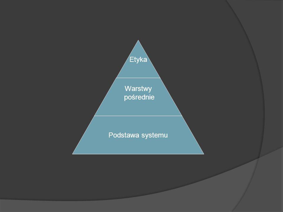 Etyka Warstwy pośrednie Podstawa systemu