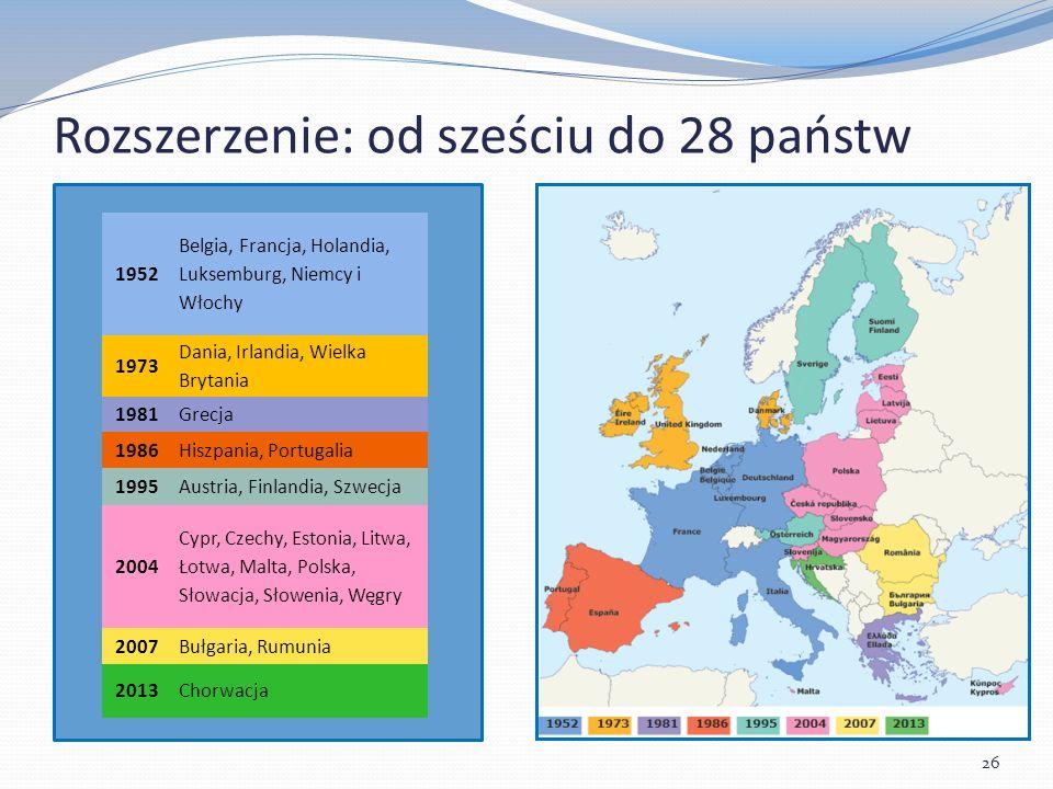 Rozszerzenie: od sześciu do 28 państw 26 1952 Belgia, Francja, Holandia, Luksemburg, Niemcy i Włochy 1973 Dania, Irlandia, Wielka Brytania 1981Grecja 1986Hiszpania, Portugalia 1995Austria, Finlandia, Szwecja 2004 Cypr, Czechy, Estonia, Litwa, Łotwa, Malta, Polska, Słowacja, Słowenia, Węgry 2007Bułgaria, Rumunia 2013Chorwacja