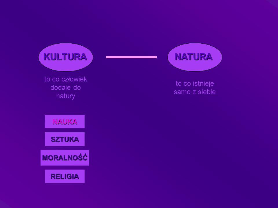 KULTURANATURA to co człowiek dodaje do natury to co istnieje samo z siebie NAUKA SZTUKA MORALNOŚĆ RELIGIA