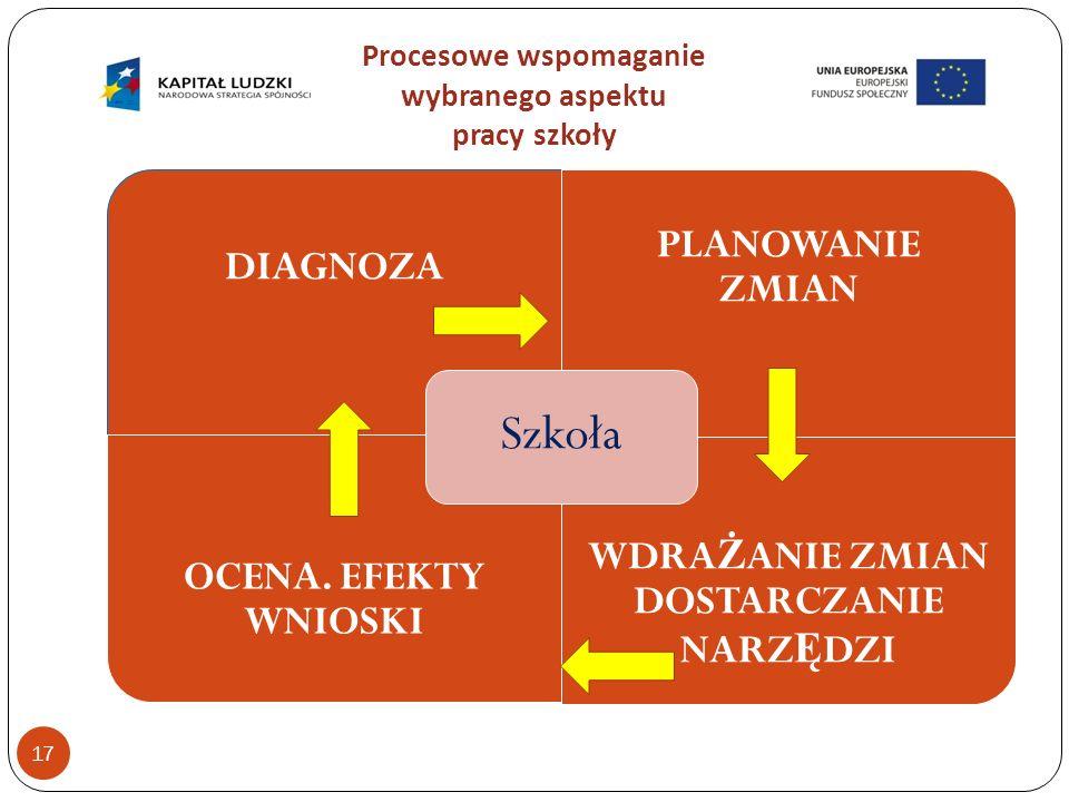 Procesowe wspomaganie wybranego aspektu pracy szkoły 17 DIAGNOZA PLANOWANIE ZMIAN OCENA.