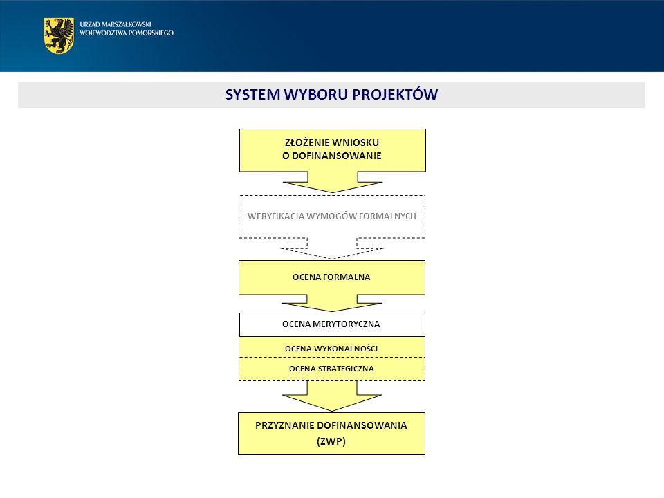 SYSTEM WYBORU PROJEKTÓW OCENA WYKONALNOŚCI PRZYZNANIE DOFINANSOWANIA (ZWP) ZŁOŻENIE WNIOSKU O DOFINANSOWANIE WERYFIKACJA WYMOGÓW FORMALNYCH OCENA FORMALNA OCENA MERYTORYCZNA OCENA STRATEGICZNA