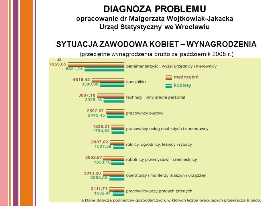 DIAGNOZA PROBLEMU opracowanie dr Małgorzata Wojtkowiak-Jakacka Urząd Statystyczny we Wrocławiu SYTUACJA ZAWODOWA KOBIET – WYNAGRODZENIA (przeciętne wynagrodzenia brutto za październik 2008 r.)