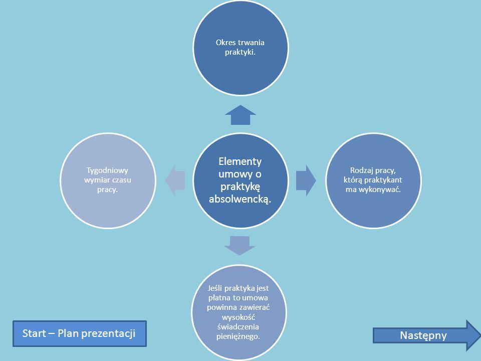 Elementy umowy o praktykę absolwencką. Okres trwania praktyki. Rodzaj pracy, którą praktykant ma wykonywać. Jeśli praktyka jest płatna to umowa powinn