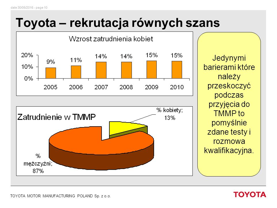 date 30/05/2016 - page 10 TOYOTA MOTOR MANUFACTURING POLAND Sp.