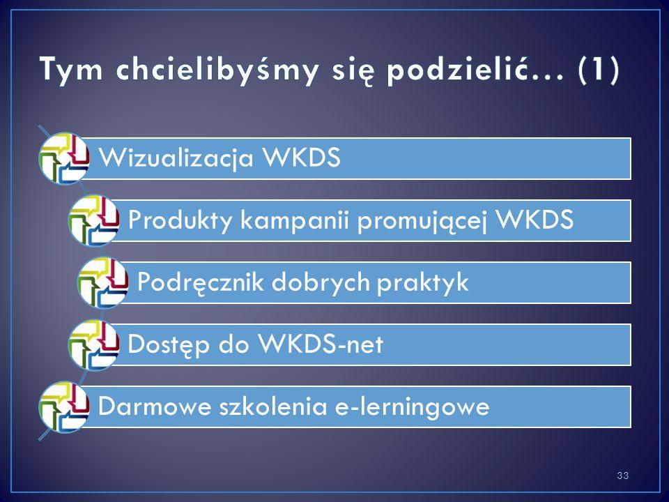 Wizualizacja WKDS Produkty kampanii promującej WKDS Podręcznik dobrych praktyk Dostęp do WKDS-net Darmowe szkolenia e-lerningowe 33