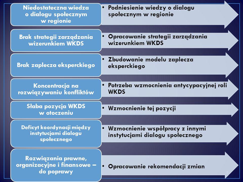 8 Podniesienie wiedzy o dialogu społecznym w regionie Niedostateczna wiedza o dialogu społecznym w regionie Opracowanie strategii zarządzania wizerunkiem WKDS Brak strategii zarządzania wizerunkiem WKDS Zbudowanie modelu zaplecza eksperckiego Brak zaplecza eksperckiego Potrzeba wzmocnienia antycypacyjnej roli WKDS Koncentracja na rozwiązywaniu konfliktów Wzmocnienie tej pozycji Słaba pozycja WKDS w otoczeniu Wzmocnienie współpracy z innymi instytucjami dialogu społecznego Deficyt koordynacji między instytucjami dialogu społecznego Opracowanie rekomendacji zmian Rozwiązania prawne, organizacyjne i finansowe – do poprawy