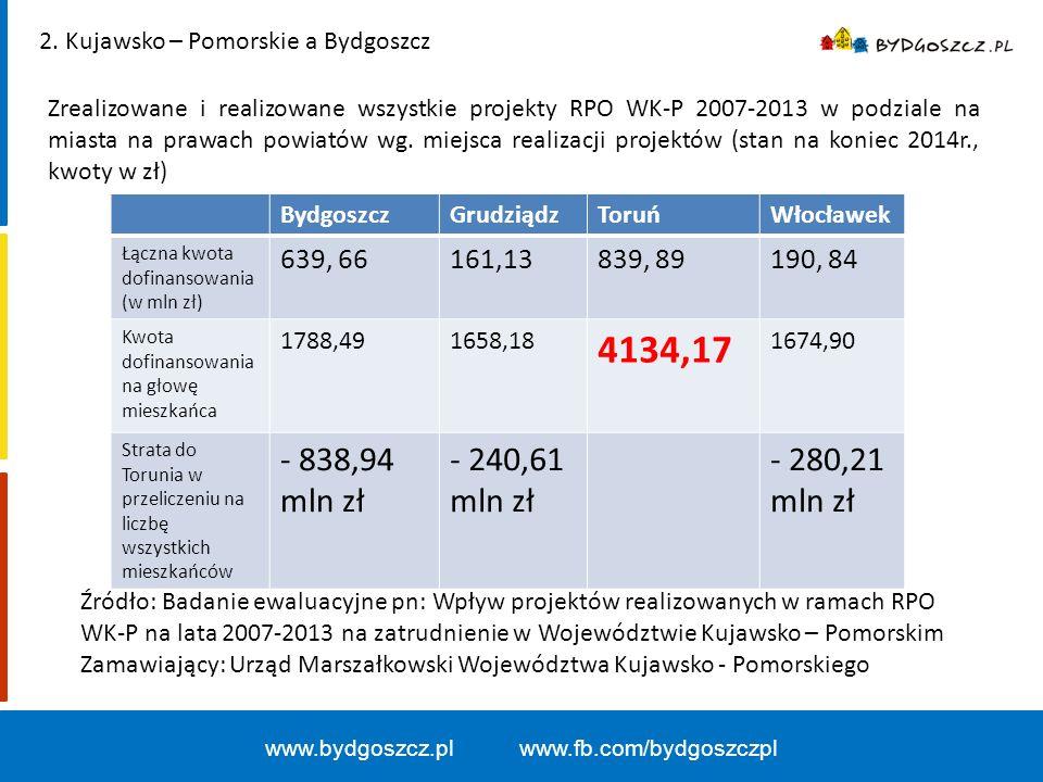 www.bydgoszcz.pl www.fb.com/bydgoszczpl 2.