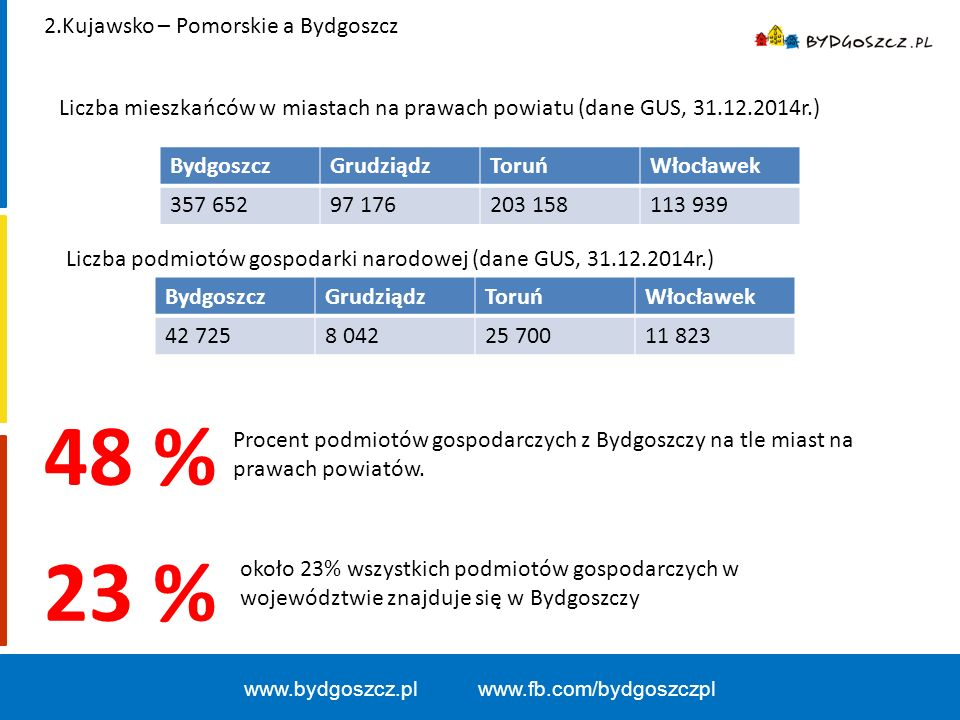 www.bydgoszcz.pl www.fb.com/bydgoszczpl 5,4 % Stopa bezrobocia na 31.12.2015r.