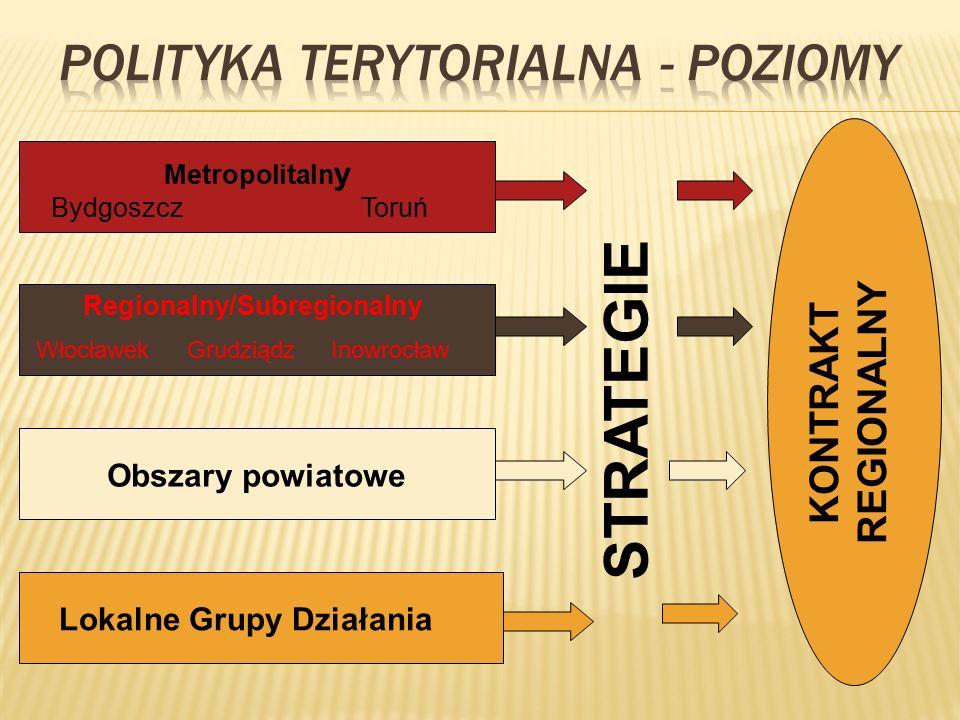 Metropolitaln y BydgoszczToruń Regionalny/Subregionalny WłocławekGrudziądzInowrocław Obszary powiatowe Lokalne Grupy Działania STRATEGIE KONTRAKT REGIONALNY