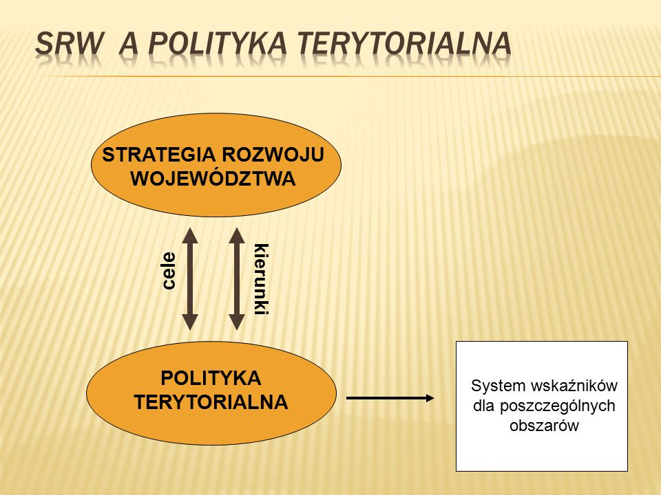 STRATEGIA ROZWOJU WOJEWÓDZTWA POLITYKA TERYTORIALNA cele kierunki System wskaźników dla poszczególnych obszarów