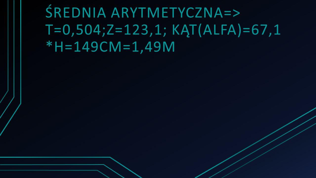 ŚREDNIA ARYTMETYCZNA=> T=0,504;Z=123,1; KĄT(ALFA)=67,1 *H=149CM=1,49M