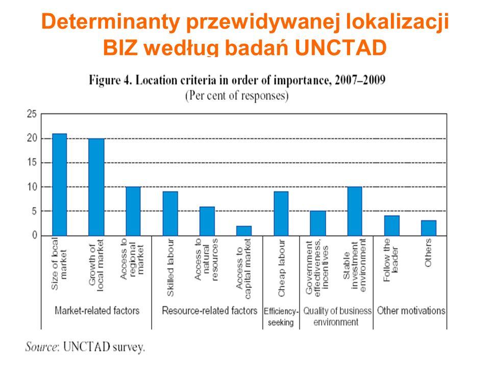 11 Determinanty przewidywanej lokalizacji BIZ według badań UNCTAD