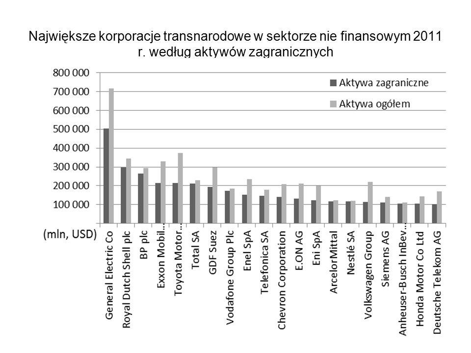 Największe korporacje transnarodowe w sektorze nie finansowym 2011 r. według aktywów zagranicznych