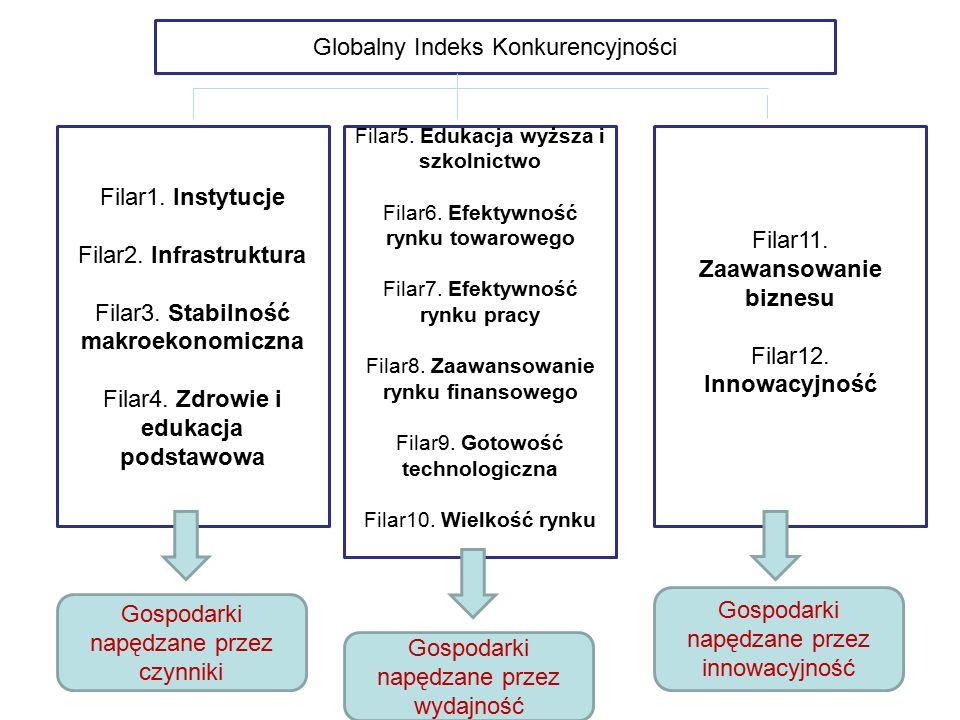Globalny Indeks Konkurencyjności Filar1. Instytucje Filar2.