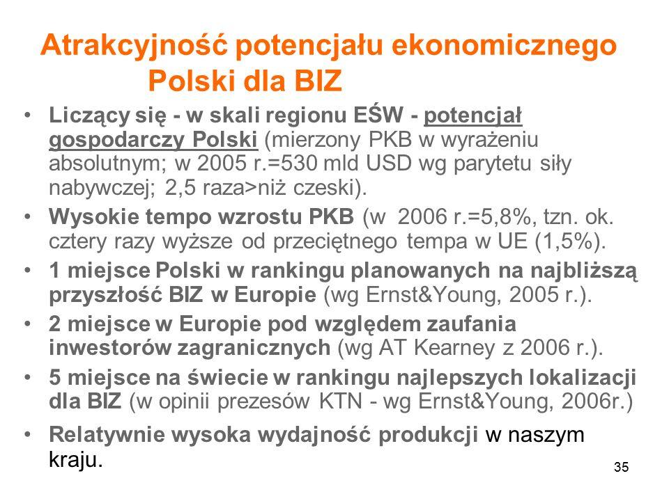35 Atrakcyjność potencjału ekonomicznego Polski dla BIZ Liczący się - w skali regionu EŚW - potencjał gospodarczy Polski (mierzony PKB w wyrażeniu absolutnym; w 2005 r.=530 mld USD wg parytetu siły nabywczej; 2,5 raza>niż czeski).