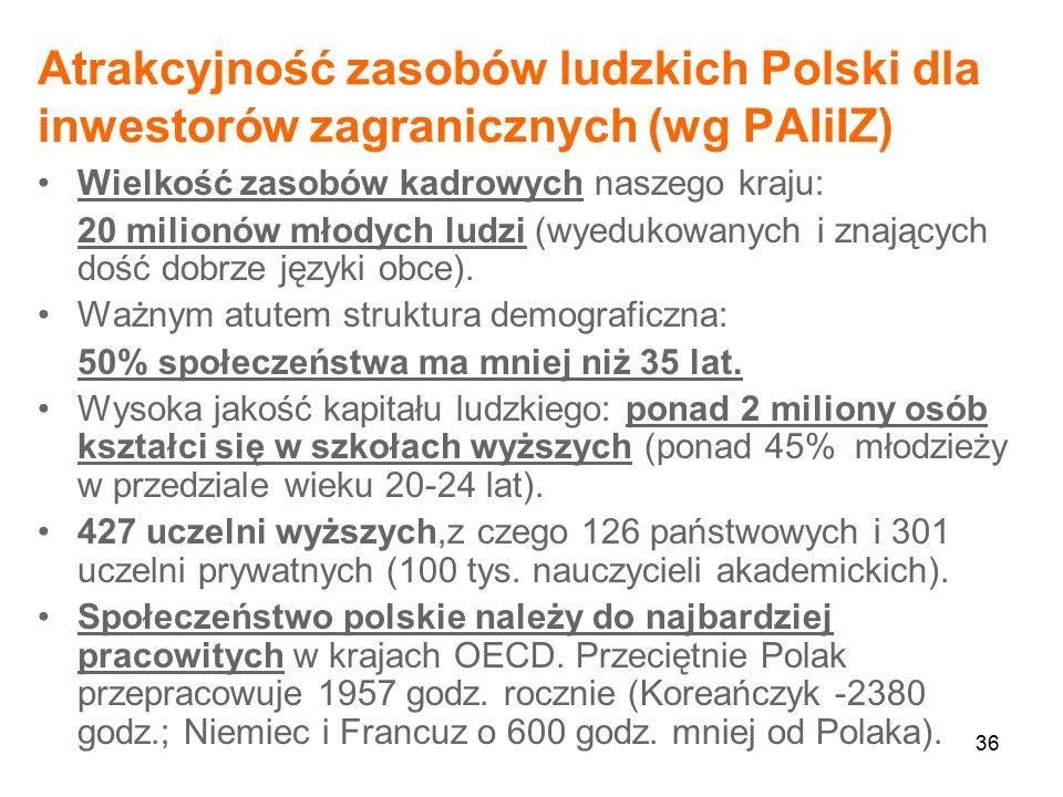 36 Atrakcyjność zasobów ludzkich Polski dla inwestorów zagranicznych (wg PAIiIZ) Wielkość zasobów kadrowych naszego kraju: 20 milionów młodych ludzi (wyedukowanych i znających dość dobrze języki obce).