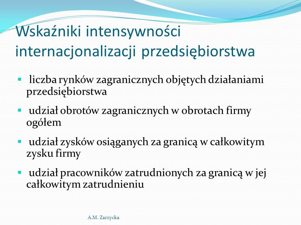Wskaźniki intensywności internacjonalizacji przedsiębiorstwa c.d.
