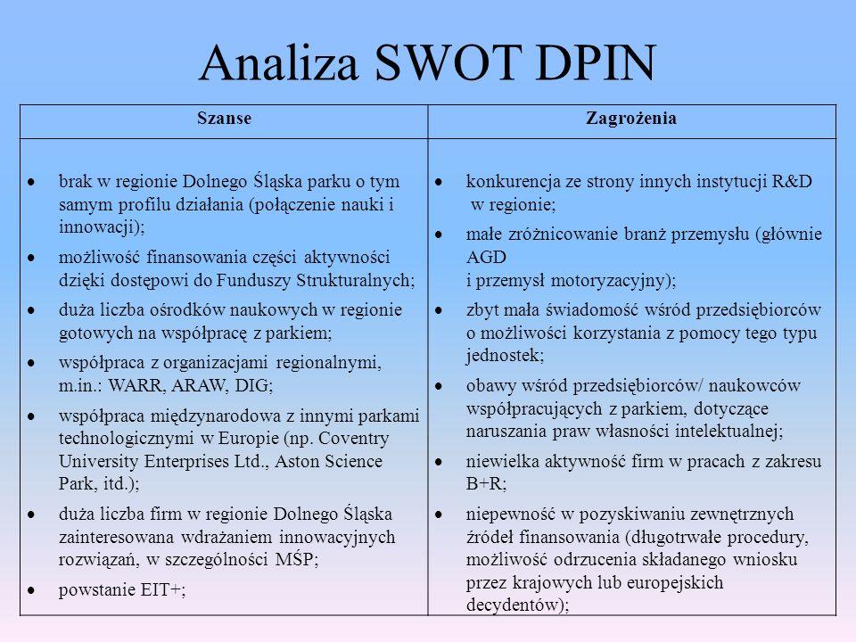 Analiza SWOT DPIN SzanseZagrożenia  brak w regionie Dolnego Śląska parku o tym samym profilu działania (połączenie nauki i innowacji);  możliwość fi