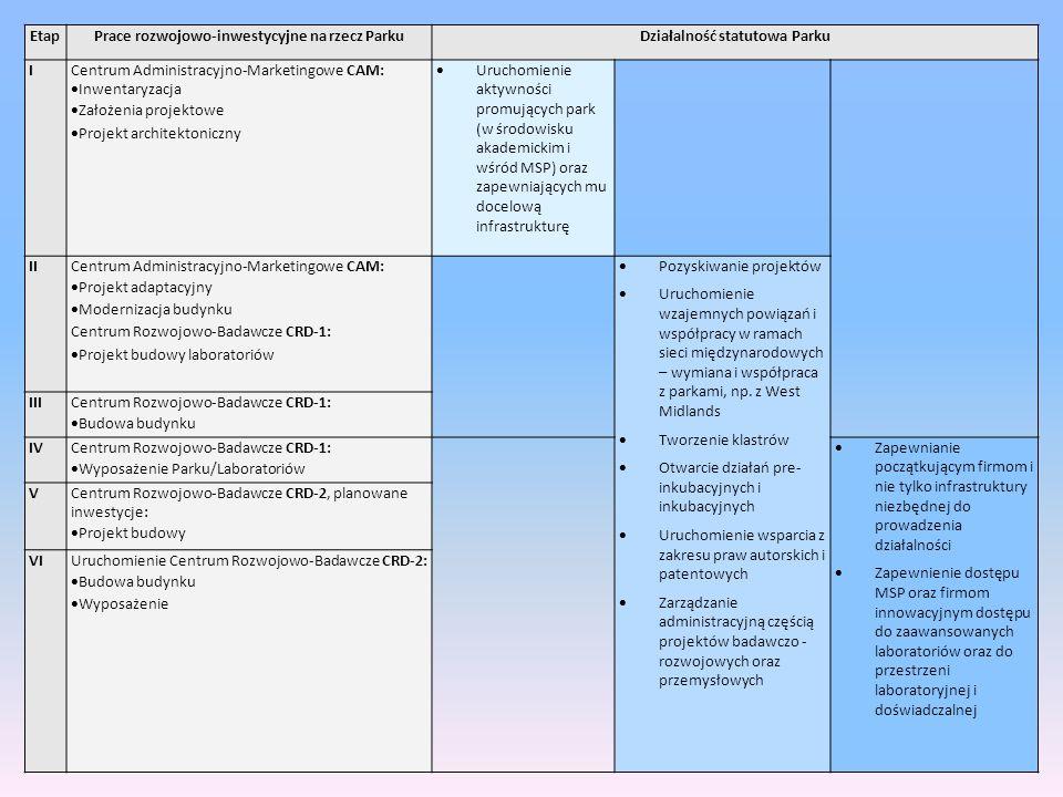 EtapPrace rozwojowo-inwestycyjne na rzecz ParkuDziałalność statutowa Parku ICentrum Administracyjno-Marketingowe CAM:  Inwentaryzacja  Założenia pro