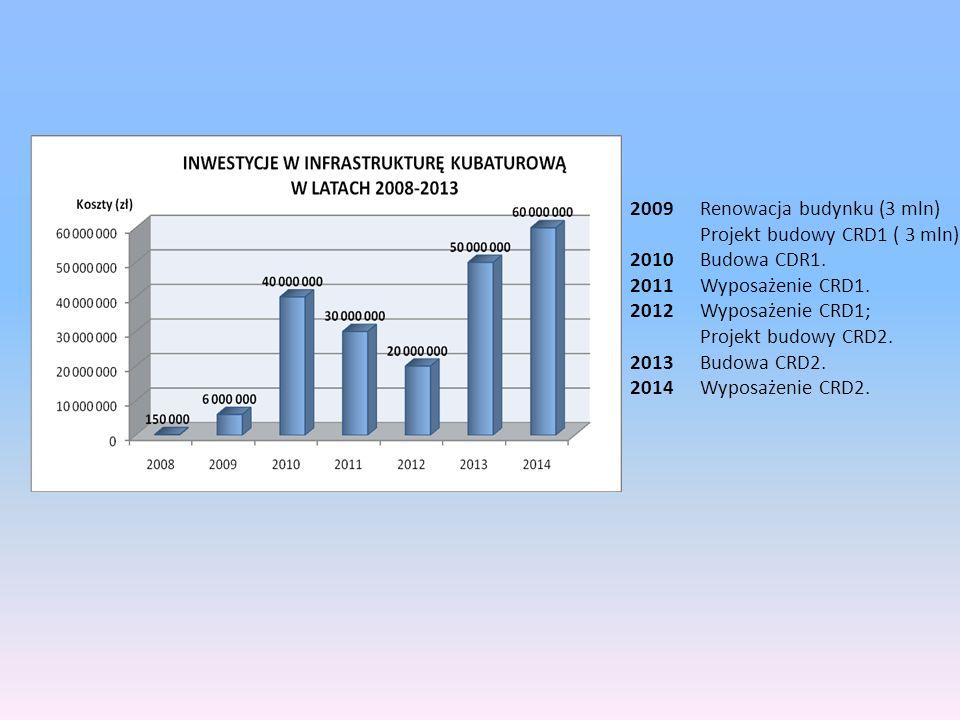 2009Renowacja budynku (3 mln) Projekt budowy CRD1 ( 3 mln) 2010Budowa CDR1. 2011Wyposażenie CRD1. 2012Wyposażenie CRD1; Projekt budowy CRD2. 2013Budow