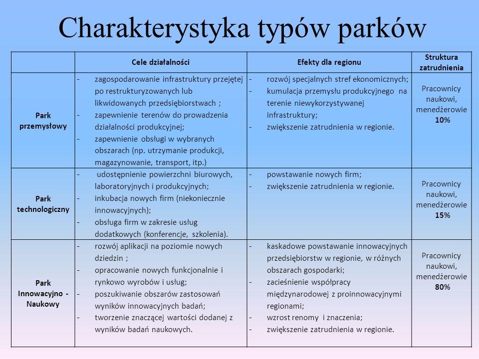 Cele działalnościEfekty dla regionu Struktura zatrudnienia Park przemysłowy - zagospodarowanie infrastruktury przejętej po restrukturyzowanych lub lik