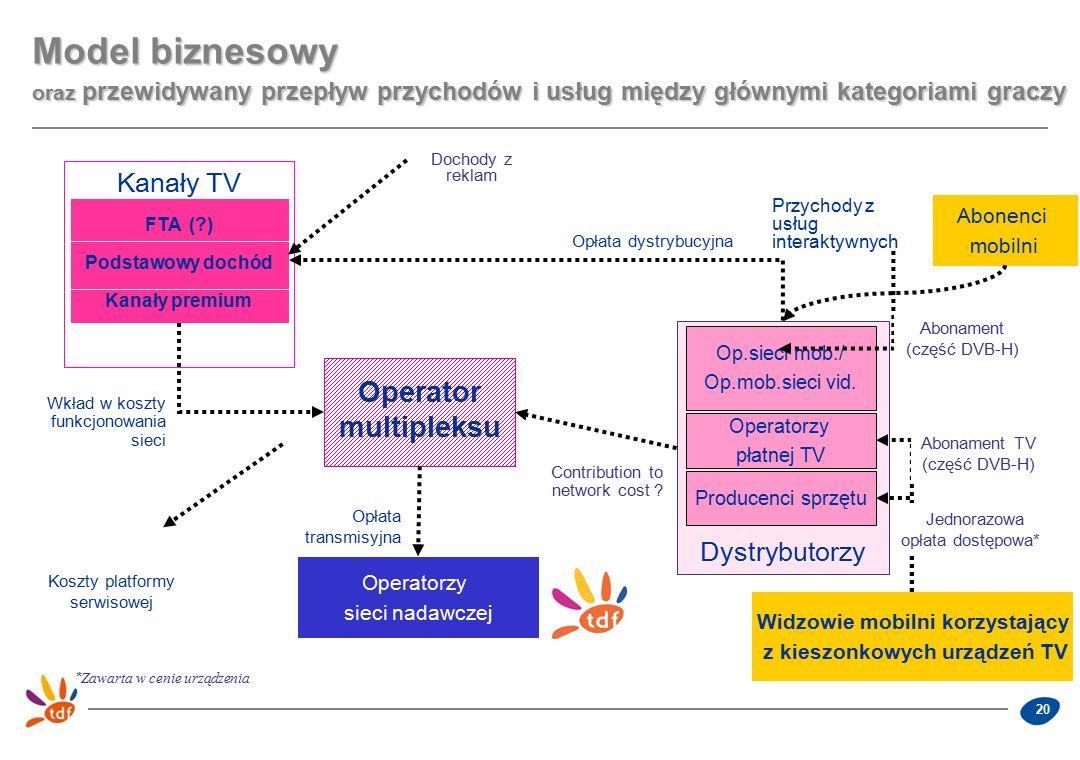 20 Kanały TV channels Dystrybutorzy Operator multipleksu Operatorzy sieci nadawczej Op.sieci mob./ Op.mob.sieci vid.