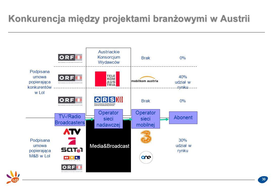 30 Konkurencja między projektami branżowymi w Austrii TV-/Radio Broadcasters Operator sieci nadawczej Operator sieci mobilnej Abonent Media&Broadcast 30% udział w rynku Podpisana umowa popierająca M&B w LoI Podpisana umowa popierająca konkurentów w LoI Brak0% 40% udział w rynku Austriackie Konsorcjum Wydawców Brak0%