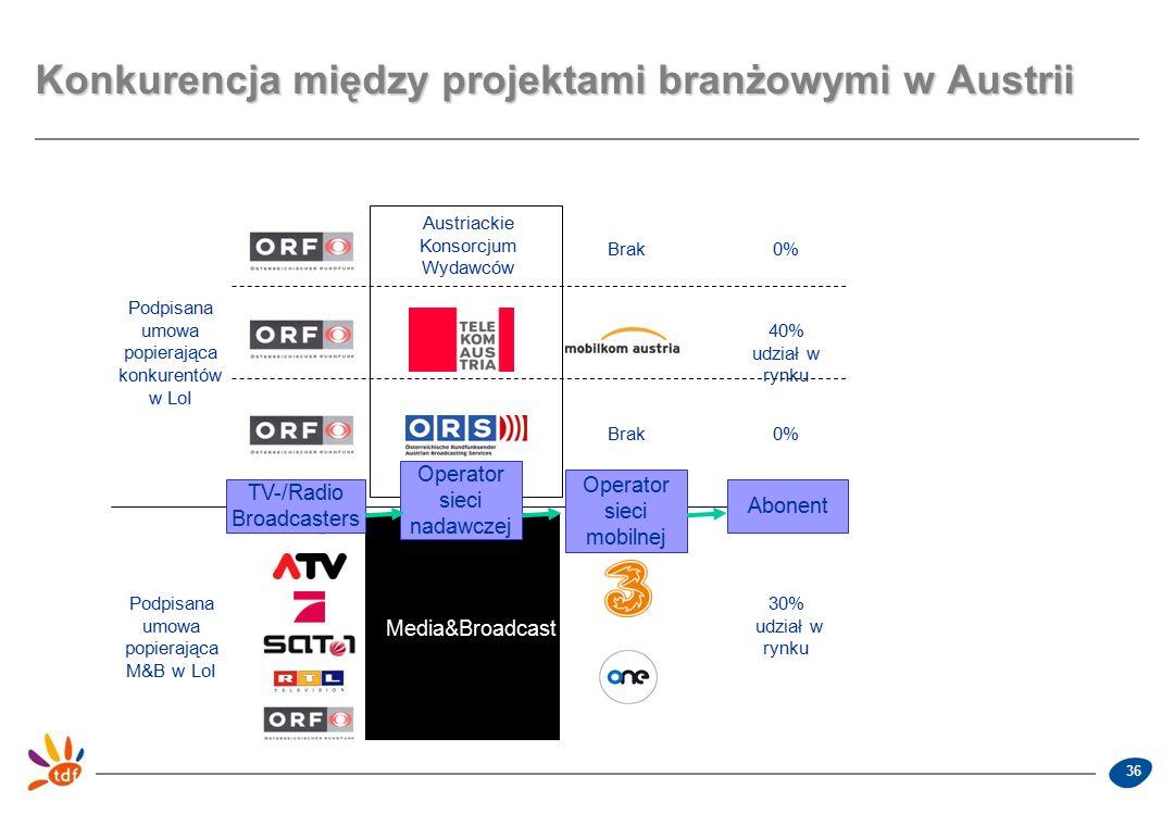 36 Konkurencja między projektami branżowymi w Austrii TV-/Radio Broadcasters Operator sieci nadawczej Operator sieci mobilnej Abonent Media&Broadcast 30% udział w rynku Podpisana umowa popierająca M&B w LoI Podpisana umowa popierająca konkurentów w LoI Brak0% 40% udział w rynku Austriackie Konsorcjum Wydawców Brak0%