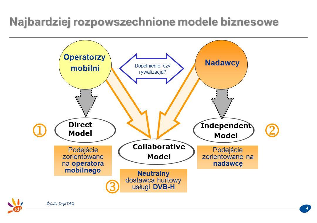4 Najbardziej rozpowszechnione modele biznesowe Nadawcy Operatorzy mobilni Direct Model Independent Model Collaborative Model Podejście zorientowane na nadawcę Podejście zorientowane na operatora mobilnego Neutralny dostawca hurtowy usługi DVB-H Dopełnienie czy rywalizacja.