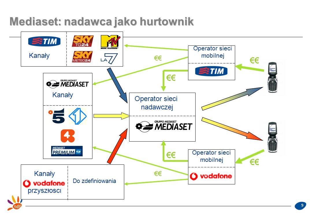 9 Mediaset: nadawca jako hurtownik €€ Operator sieci nadawczej Kanały Operator sieci mobilnej Operator sieci mobilnej Kanały przyszłości Do zdefiniowa