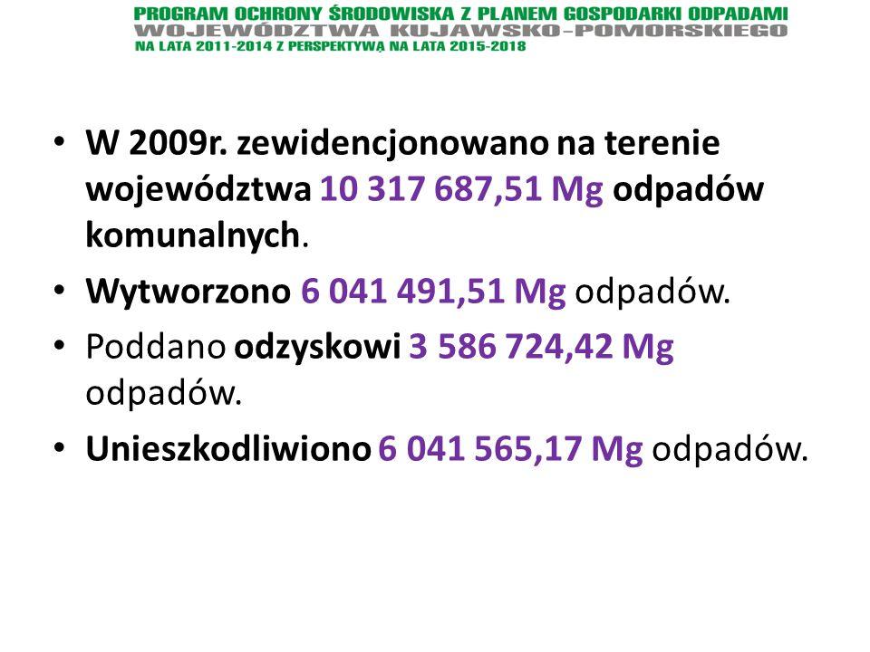 W 2009r. zewidencjonowano na terenie województwa 10 317 687,51 Mg odpadów komunalnych.