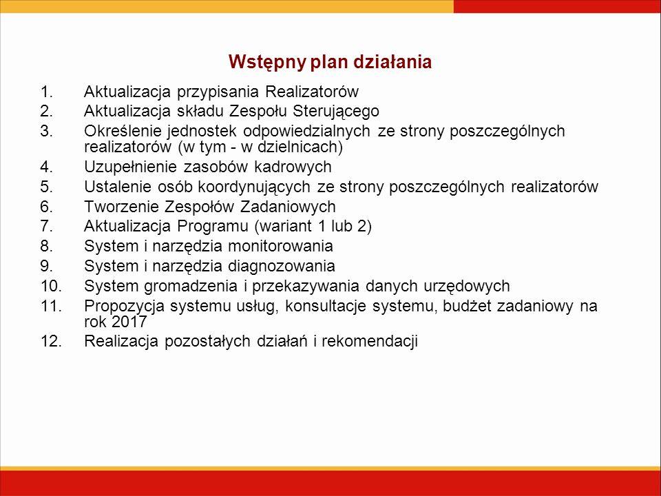 Wstępny plan działania 1.Aktualizacja przypisania Realizatorów 2.Aktualizacja składu Zespołu Sterującego 3.Określenie jednostek odpowiedzialnych ze strony poszczególnych realizatorów (w tym - w dzielnicach) 4.Uzupełnienie zasobów kadrowych 5.Ustalenie osób koordynujących ze strony poszczególnych realizatorów 6.Tworzenie Zespołów Zadaniowych 7.Aktualizacja Programu (wariant 1 lub 2) 8.System i narzędzia monitorowania 9.System i narzędzia diagnozowania 10.System gromadzenia i przekazywania danych urzędowych 11.Propozycja systemu usług, konsultacje systemu, budżet zadaniowy na rok 2017 12.Realizacja pozostałych działań i rekomendacji