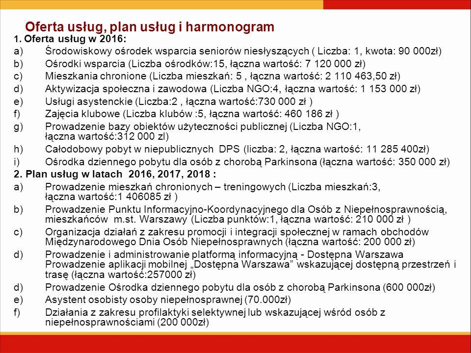Oferta usług, plan usług i harmonogram 1. Oferta usług w 2016: a)Środowiskowy ośrodek wsparcia seniorów niesłyszących ( Liczba: 1, kwota: 90 000zł) b)