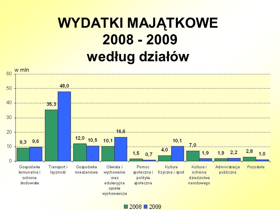 WYDATKI MAJĄTKOWE 2008 - 2009 według działów w mln