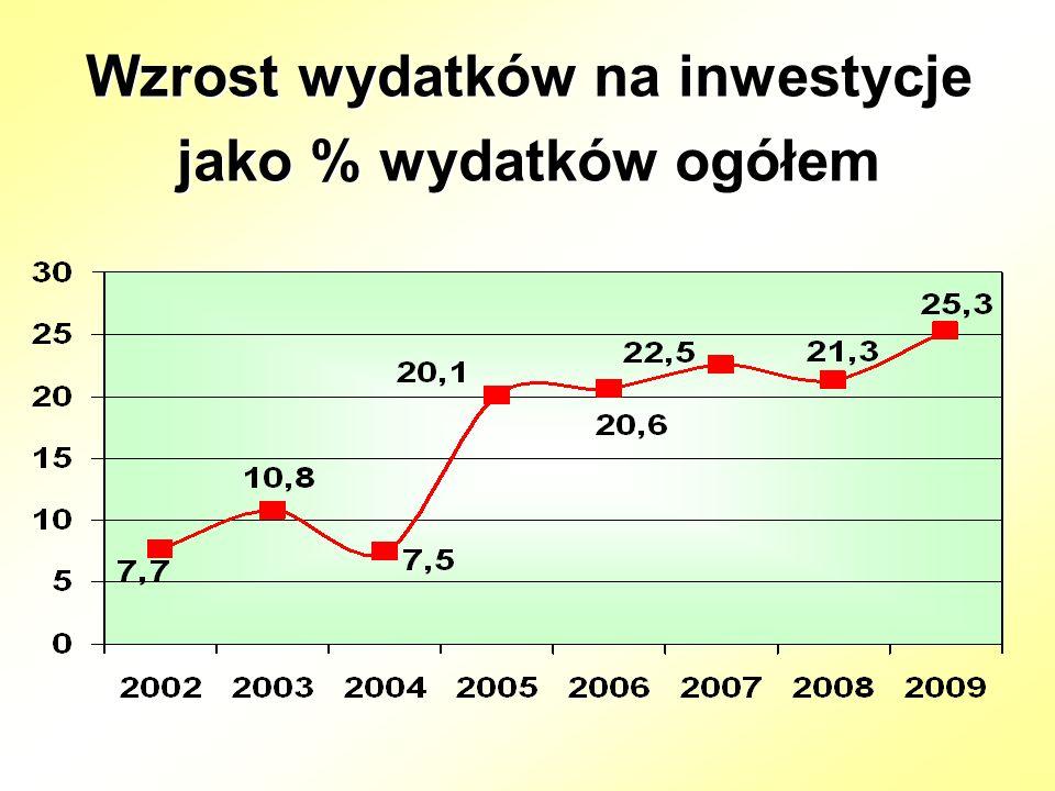 Wzrost wydatków na inwestycje jako % wydatków ogółem