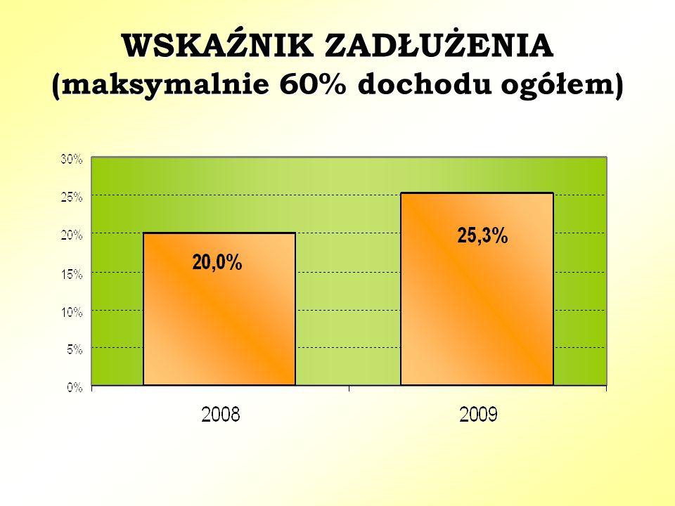 WSKAŹNIK ZADŁUŻENIA (maksymalnie 60% dochodu ogółem)
