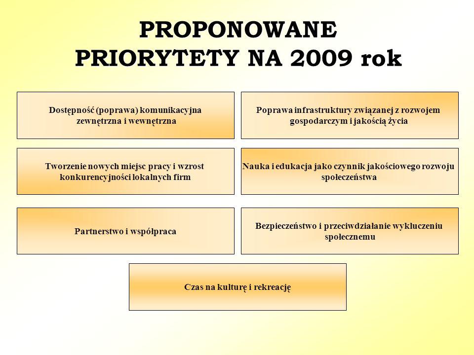 PROPONOWANE PRIORYTETY NA 2009 rok Dostępność (poprawa) komunikacyjna zewnętrzna i wewnętrzna Tworzenie nowych miejsc pracy i wzrost konkurencyjności lokalnych firm Poprawa infrastruktury związanej z rozwojem gospodarczym i jakością życia Nauka i edukacja jako czynnik jakościowego rozwoju społeczeństwa Bezpieczeństwo i przeciwdziałanie wykluczeniu społecznemu Partnerstwo i współpraca Czas na kulturę i rekreację
