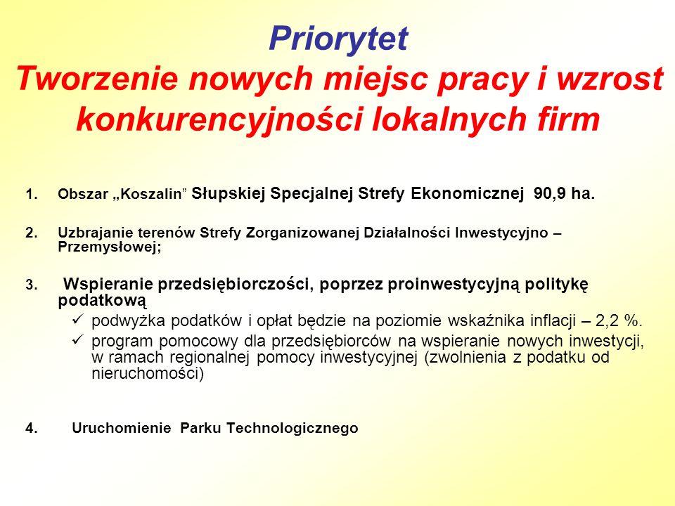 """Priorytet Tworzenie nowych miejsc pracy i wzrost konkurencyjności lokalnych firm 1.Obszar """"Koszalin Słupskiej Specjalnej Strefy Ekonomicznej 90,9 ha."""