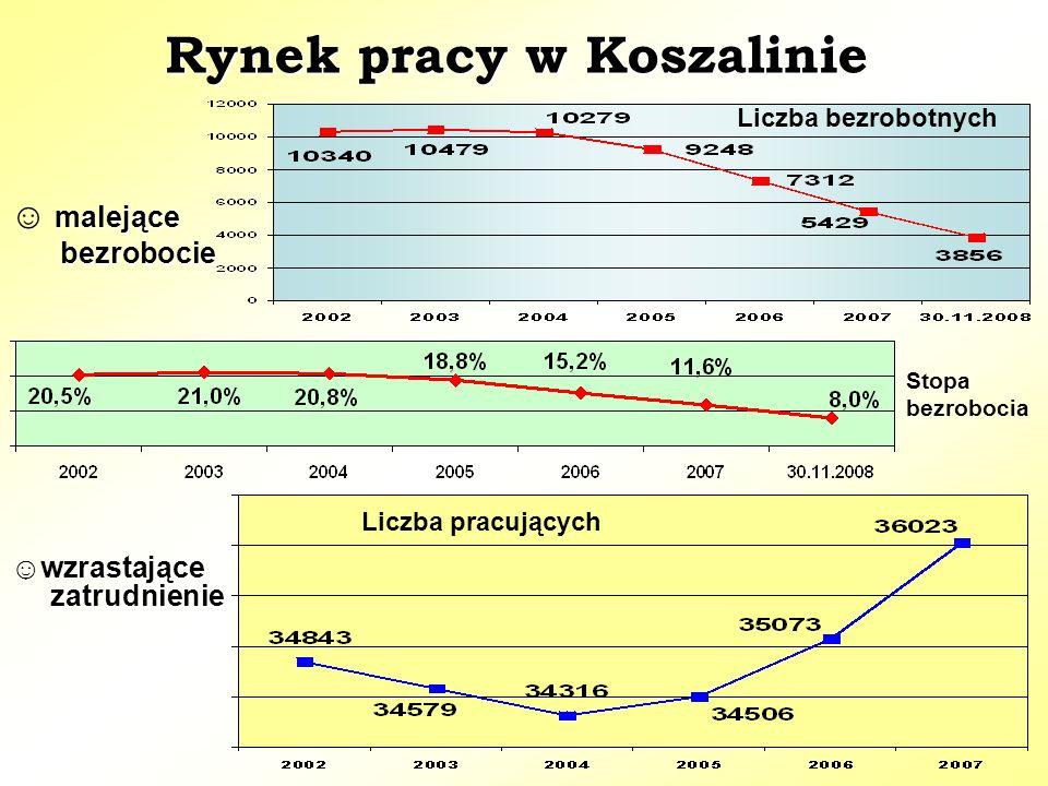 Rynek pracy w Koszalinie malejące ☺ malejące bezrobocie bezrobocie wzrastające zatrudnienie ☺wzrastające zatrudnienie Stopa bezrobocia Liczba pracujących Liczba bezrobotnych