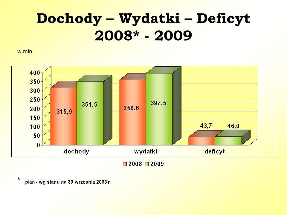 Dochody – Wydatki – Deficyt 2008* - 2009 Dochody – Wydatki – Deficyt 2008* - 2009 * plan - wg stanu na 30 września 2008 r.