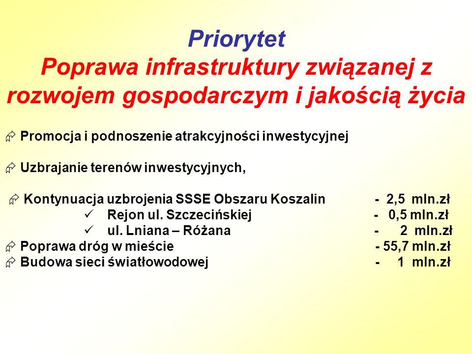 Priorytet Poprawa infrastruktury związanej z rozwojem gospodarczym i jakością życia  Promocja i podnoszenie atrakcyjności inwestycyjnej  Uzbrajanie terenów inwestycyjnych,  Kontynuacja uzbrojenia SSSE Obszaru Koszalin - 2,5 mln.zł Rejon ul.