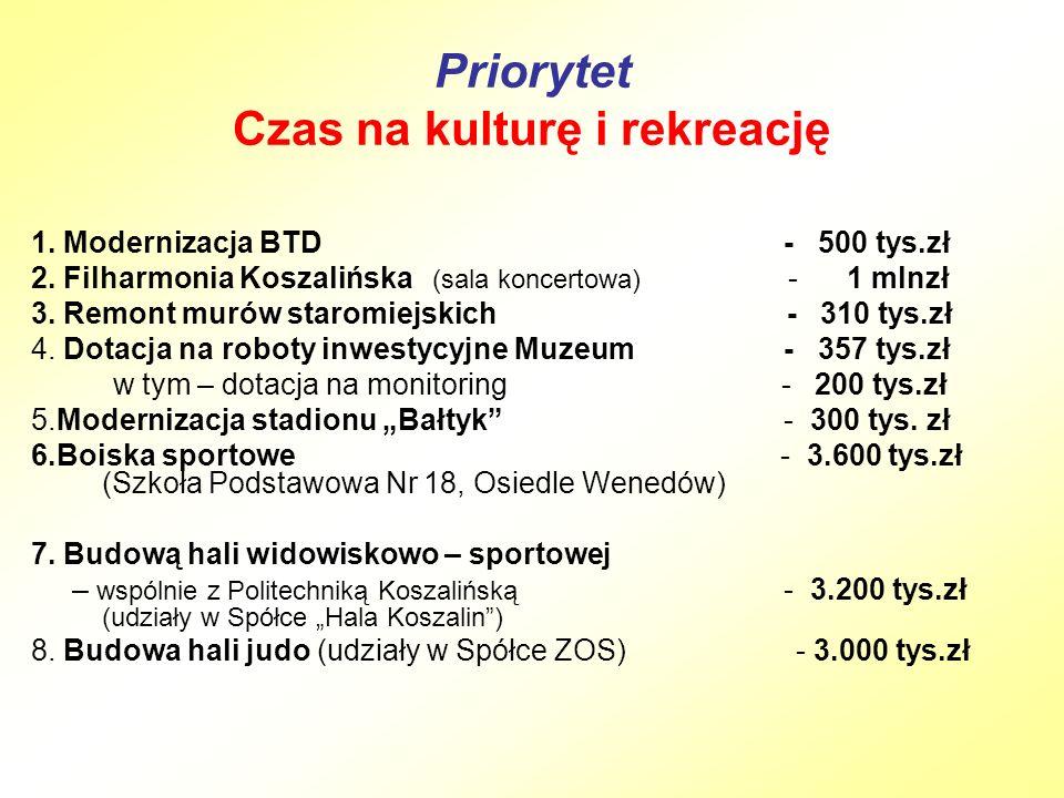 Priorytet Czas na kulturę i rekreację 1. Modernizacja BTD - 500 tys.zł 2.