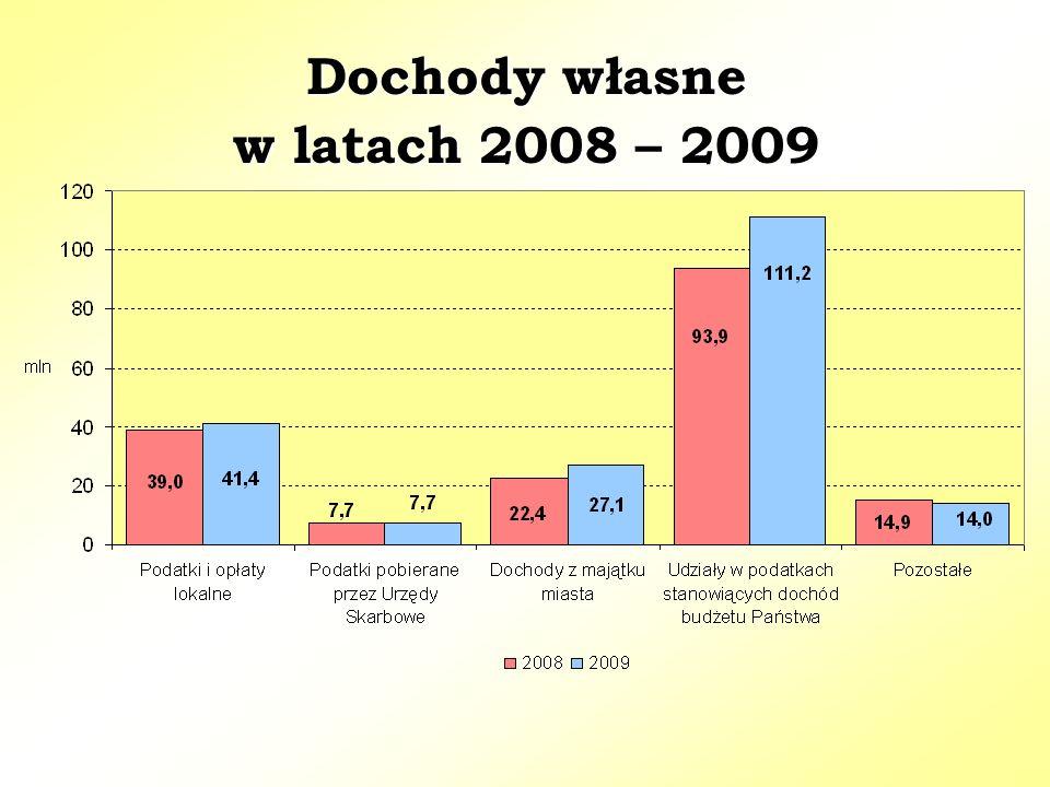 Dochody własne w latach 2008 – 2009 Dochody własne w latach 2008 – 2009