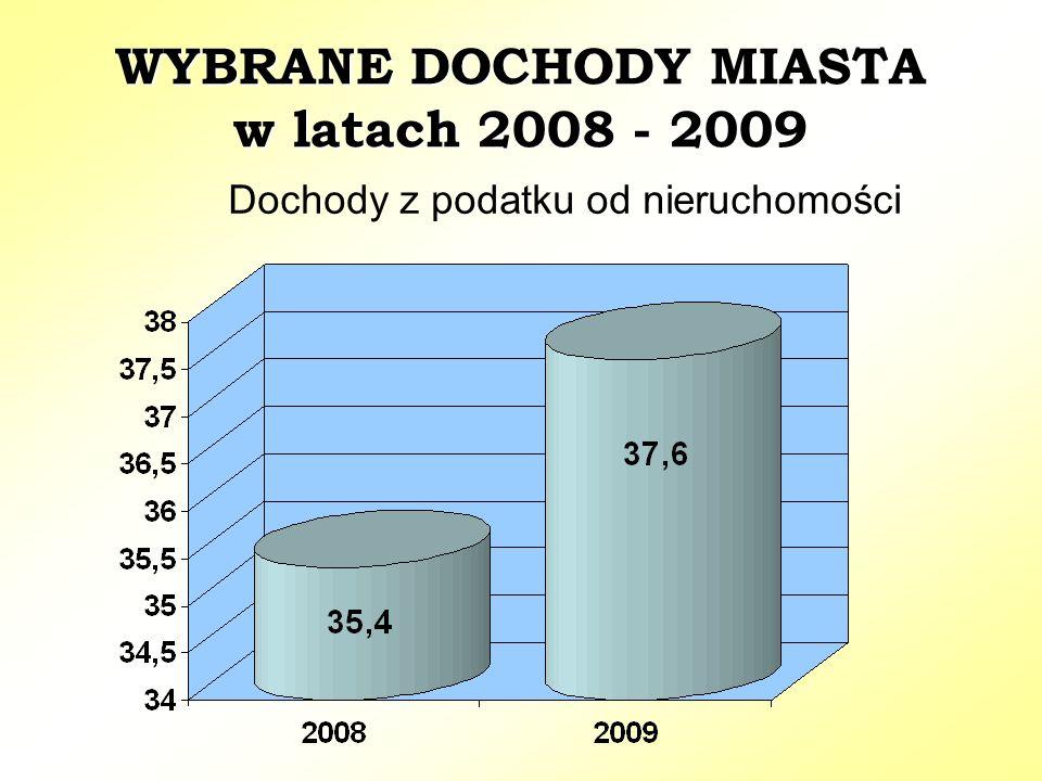 WYBRANE DOCHODY MIASTA w latach 2008 - 2009 Dochody z podatku od nieruchomości