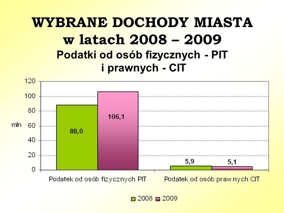 WYBRANE DOCHODY MIASTA w latach 2008 – 2009 WYBRANE DOCHODY MIASTA w latach 2008 – 2009 Podatki od osób fizycznych - PIT i prawnych - CIT