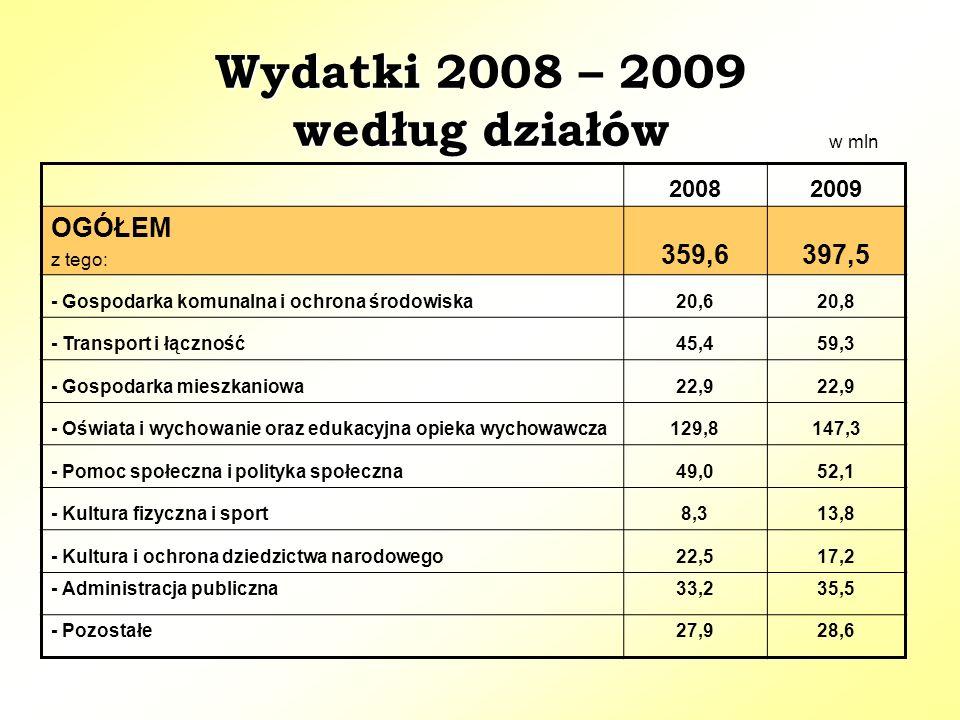 Wydatki 2008 – 2009 według działów 20082009 OGÓŁEM z tego: 359,6397,5 - Gospodarka komunalna i ochrona środowiska20,620,8 - Transport i łączność45,459,3 - Gospodarka mieszkaniowa22,9 - Oświata i wychowanie oraz edukacyjna opieka wychowawcza129,8147,3 - Pomoc społeczna i polityka społeczna49,052,1 - Kultura fizyczna i sport8,313,8 - Kultura i ochrona dziedzictwa narodowego22,517,2 - Administracja publiczna33,235,5 - Pozostałe27,928,6 w mln