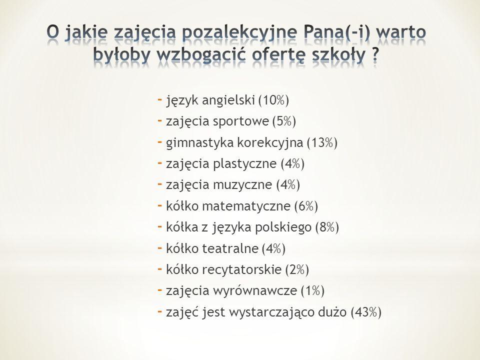 - język angielski (10%) - zajęcia sportowe (5%) - gimnastyka korekcyjna (13%) - zajęcia plastyczne (4%) - zajęcia muzyczne (4%) - kółko matematyczne (6%) - kółka z języka polskiego (8%) - kółko teatralne (4%) - kółko recytatorskie (2%) - zajęcia wyrównawcze (1%) - zajęć jest wystarczająco dużo (43%)