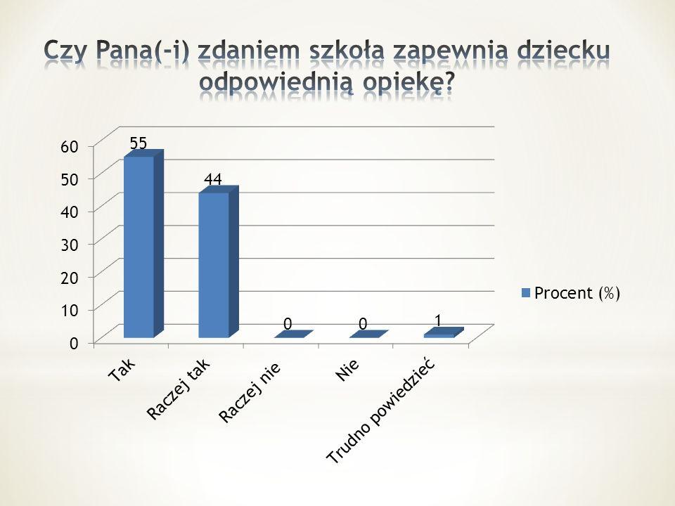 - zachowania dziecka w szkole (14%) - problemów z nauką (13%) - konfliktów z rówieśnikami (2%) - nie ma takich problemów (71%)